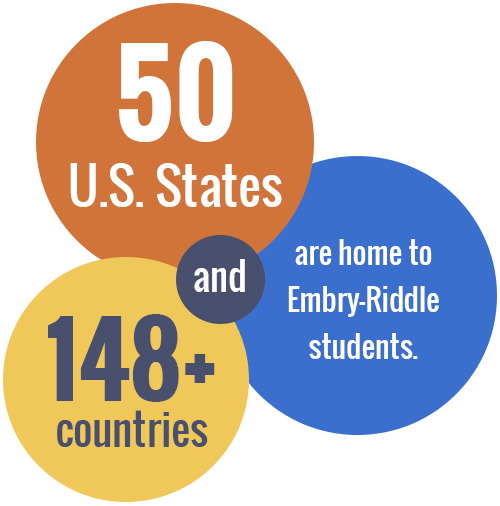 Fifty U.S. States and 148 countries are home to Embry-Riddle students.