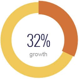 Projected growth for Market Research Analysts