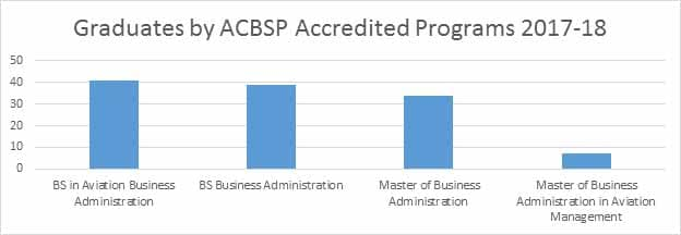 Graduates by ACBSP accredited programs.